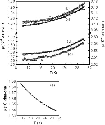 Synthesis, electron transport properties of transition metal ... on