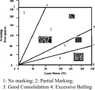 A review on selective laser sintering/melting (SLS/SLM) of