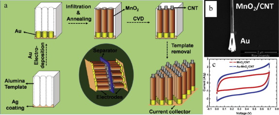 Engineering of MnO2-based nanocomposites for high