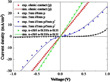 Inorganic photovoltaics – Planar and nanostructured devices