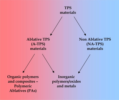 Science and technology of polymeric ablative materials for