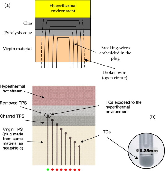 science and technology of polymeric ablative materials for thermal