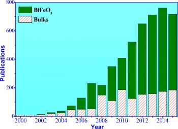 Multiferroic bismuth ferrite-based materials for