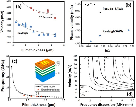 Advances In Piezoelectric Thin Films For Acoustic Biosensors Acoustofluidics And Lab On Chip Applications Sciencedirect