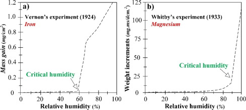 Fundamentals and advances in magnesium alloy corrosion