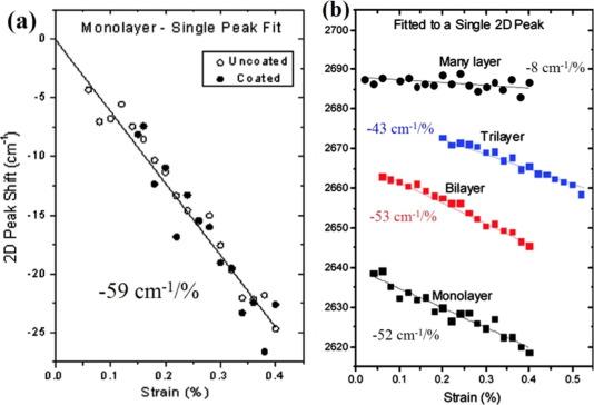 Mechanical properties of graphene and graphene-based