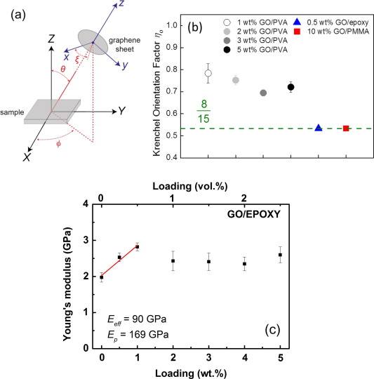 Mechanical properties of graphene and graphene-based nanocomposites