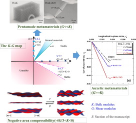 Mechanical Metamaterials Associated With Stiffness Rigidity And