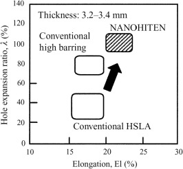 Thermomechanical processing of advanced high strength steels