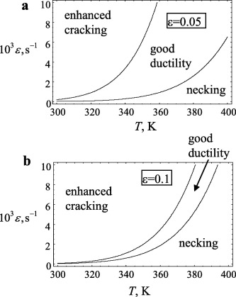 Review On Superior Strength And Enhanced Ductility Of Metallic