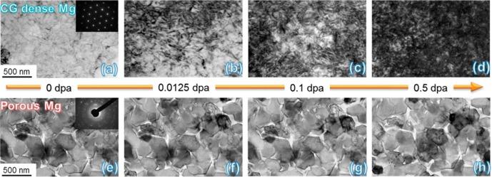 Radiation damage in nanostructured materials ScienceDirect
