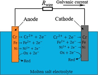 Corrosion in the molten fluoride and chloride salts and materials