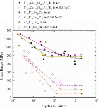 Fatigue and fracture behavior of bulk metallic glasses and their ...