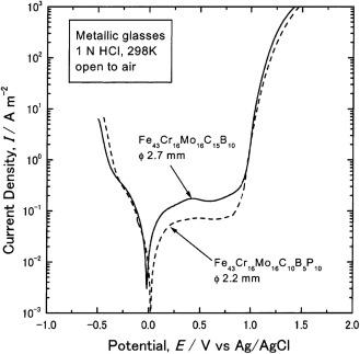 bee74dd1d0d1 Fe-based bulk metallic glasses  Glass formation