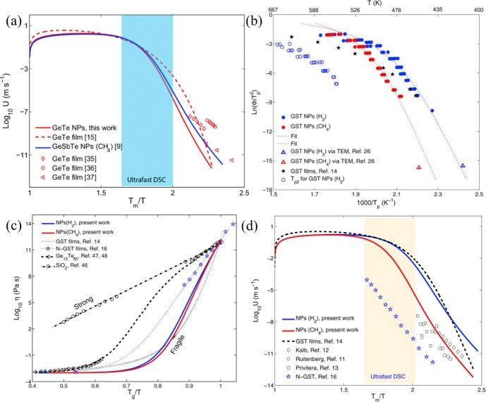 Nanocalorimetry Door Opened For In Situ Material