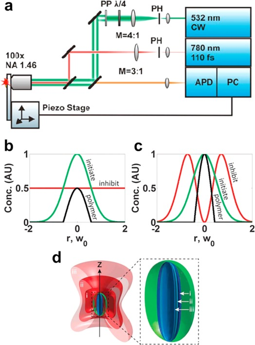 Two-/multi-wavelength light excitation effects in optical