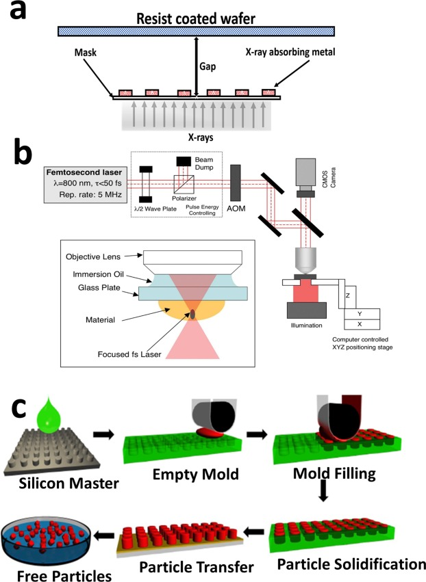 Modular fabrication of intelligent material-tissue interfaces for