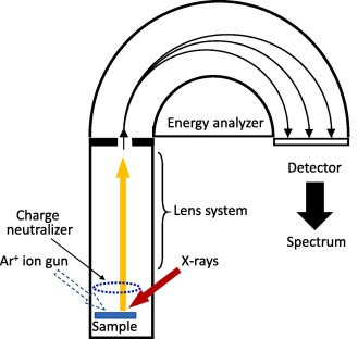 X Ray Photoelectron Spectroscopy Towards Reliable Binding