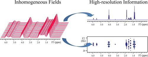 High-resolution NMR spectroscopy in inhomogeneous fields - ScienceDirect