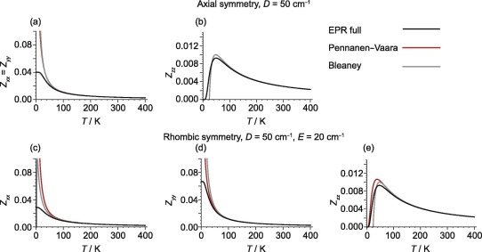 Paramagnetic NMR in solution and the solid state - ScienceDirect