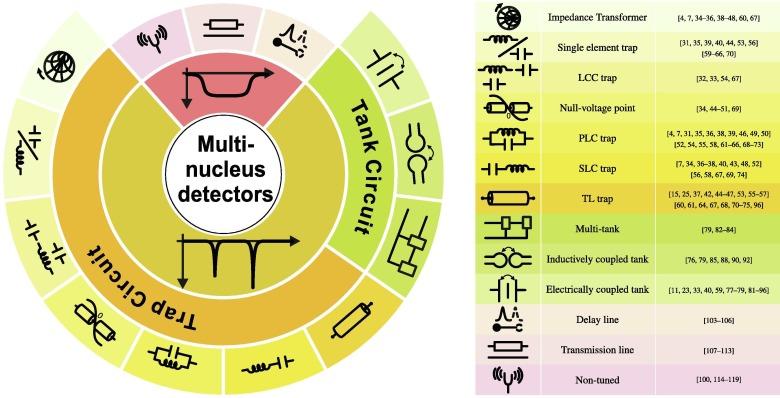 Broadband and multi-resonant sensors for NMR - ScienceDirect