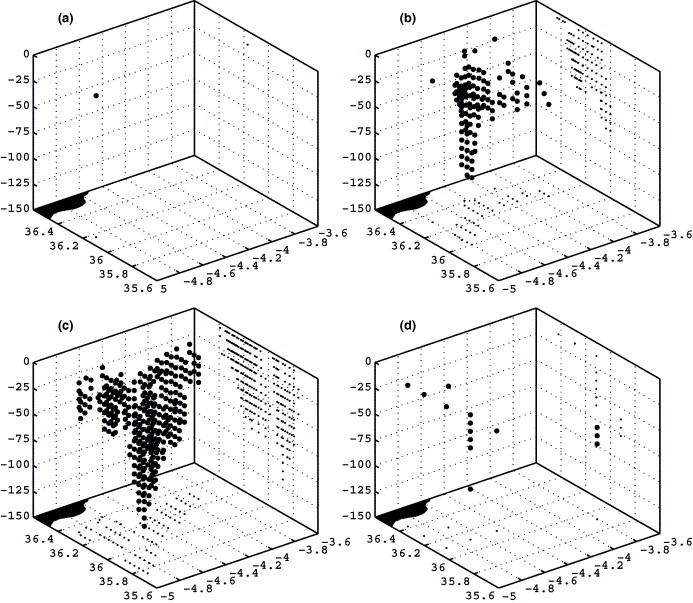 Observation Of A Western Alborn Gyre Migration Event