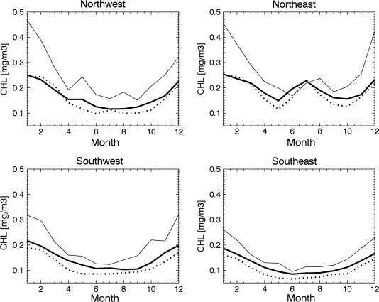 Natural variability of surface oceanographic conditions in