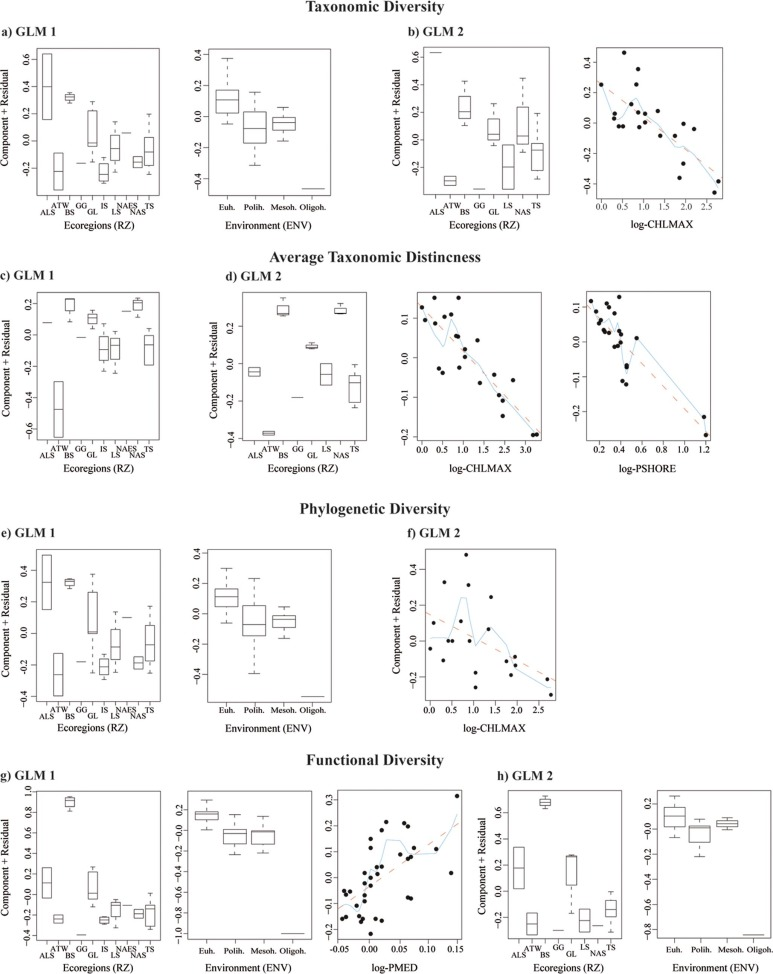 Modelling Alpha Diversities Of Coastal Lagoon Fish Assemblages From