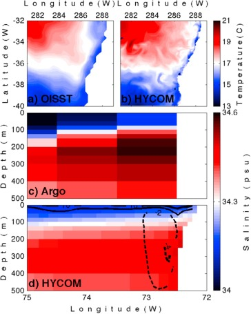 Larval transport in the upwelling ecosystem of central Chile