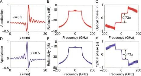 Analog Photonic Fractional Signal Processing - ScienceDirect