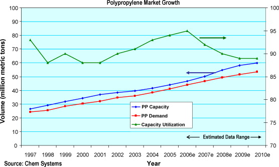 Olefin polymer technologies—History and recent progress at