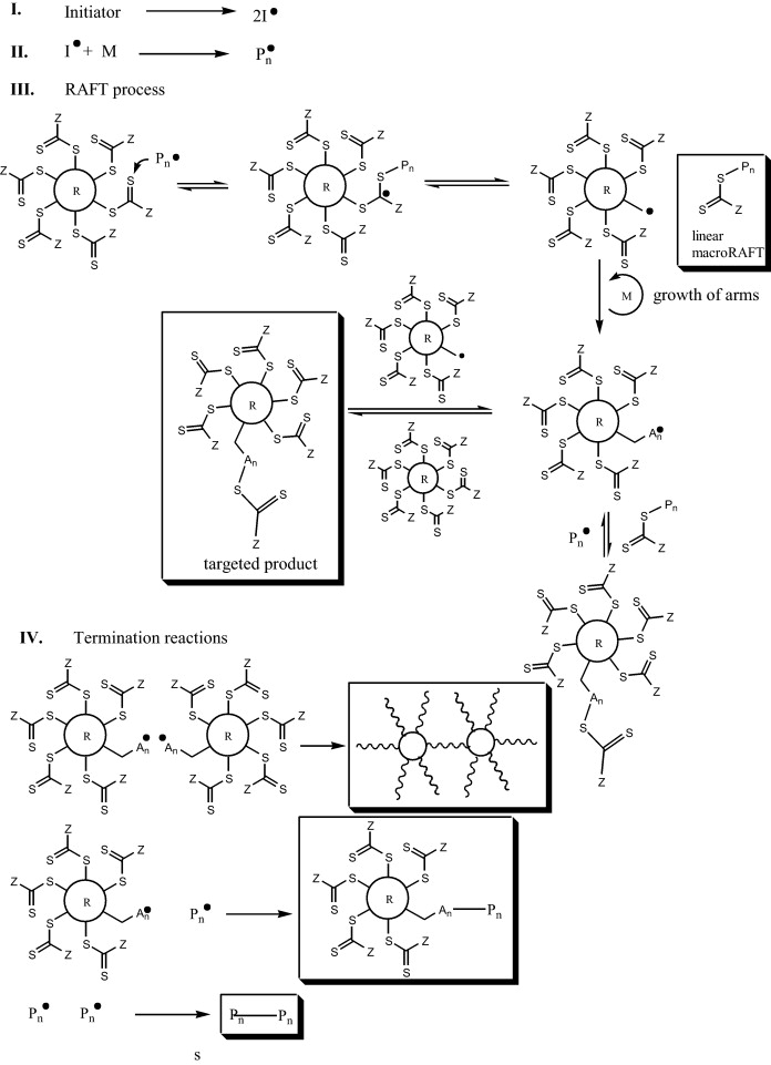 Complex Polymer Architectures Via Raft Polymerization From