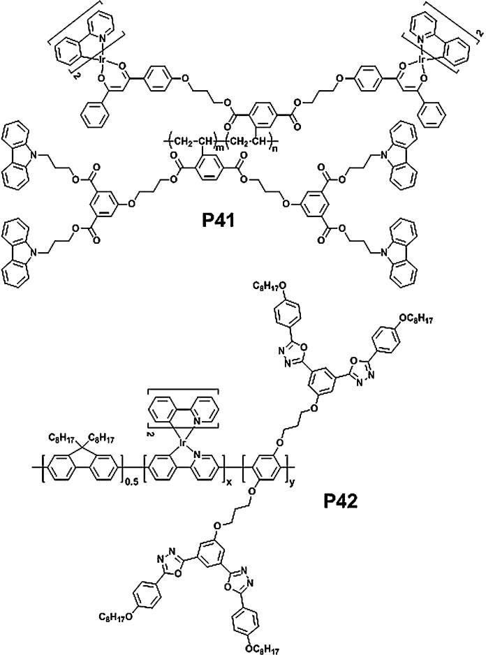 Progress And Perspective Of Iridium Containing Phosphorescent