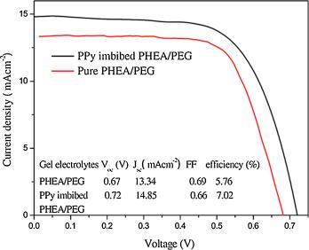 Dye Sensitized Solar Cells Employing Polymers Sciencedirect