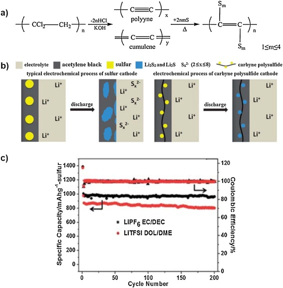 Polymers for high performance Li-S batteries: Material selection and