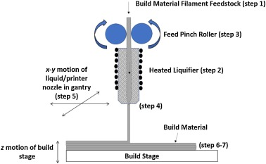 Polymers for additive manufacturing and 4D-printing