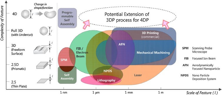 Polymers for additive manufacturing and 4D printing Materials