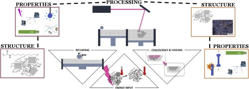 A review of the process physics and material screening