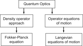 On the physics of semiconductor quantum dots for