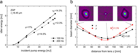 Frequency down-conversion of solid-state laser sources to