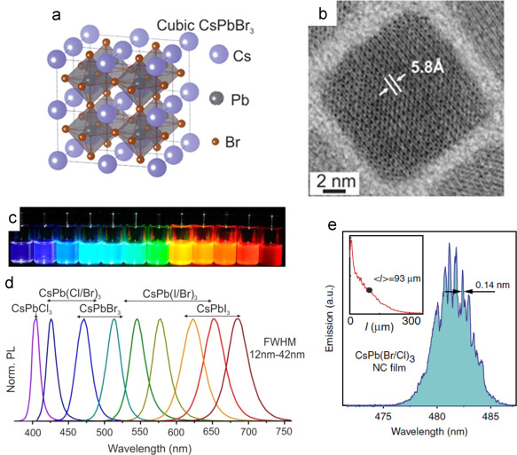 Optically Pumped Planar Waveguide Lasers Part Ii Gain