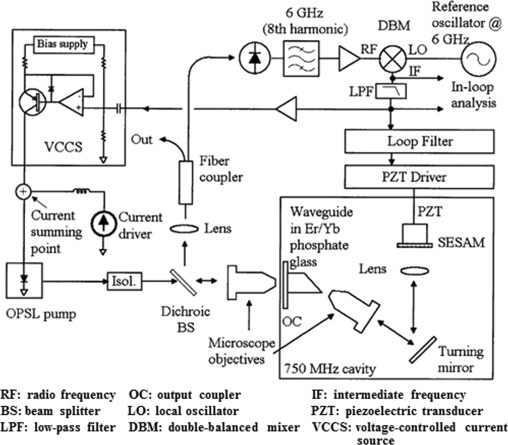 Optically pumped planar waveguide lasers: Part II: Gain media, laser on