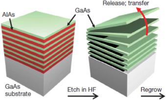 Transfer print techniques for heterogeneous integration of photonic