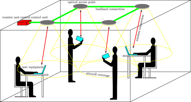 A guide to wireless networking by light - ScienceDirect