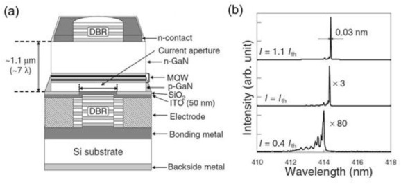 Progress and prospects of GaN-based VCSEL from near UV to green