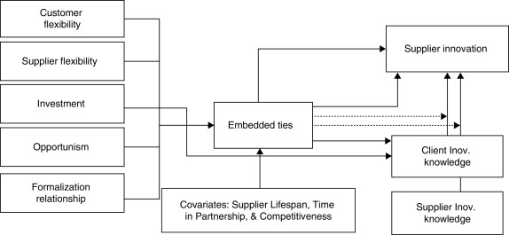 An Analysis Of The Relationship Between Embedded Ties And Supplier