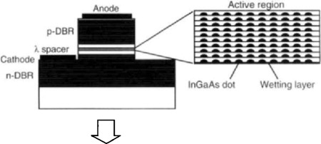 Surface Emitting Lasers - an overview | ScienceDirect Topics