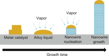 III–V Semiconductor Photoelectrodes - ScienceDirect