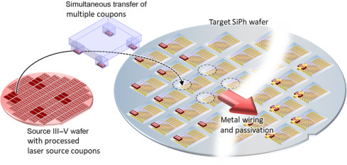 Transfer Printing for Silicon Photonics - ScienceDirect