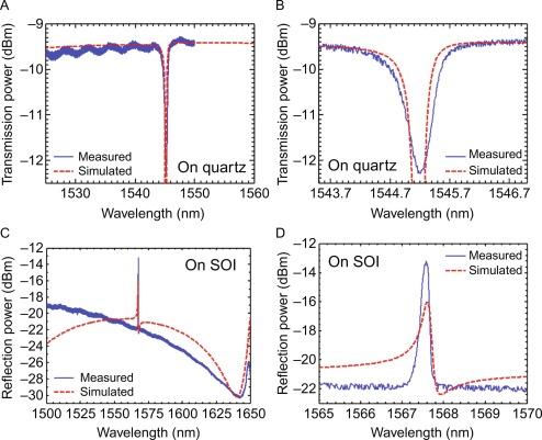 Fano resonance photonic crystal filters and modulators